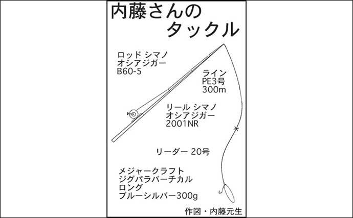 『トンジギ』絶好調 初挑戦で9kg&10kgマグロ手中【渡船屋たにぐち】