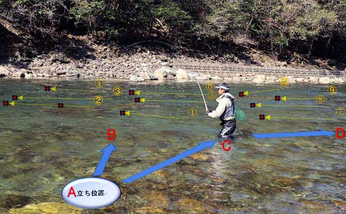 【中部2021】渓流釣り開幕 「深瀬」「荒瀬」のヤマメ&アマゴ攻略法