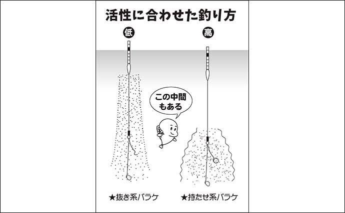 伊藤さとしのプライムフィッシング【早春のチョウチンセット:第2回】