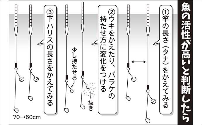 伊藤さとしのプライムフィッシング【早春のチョウチンセット:第4回】