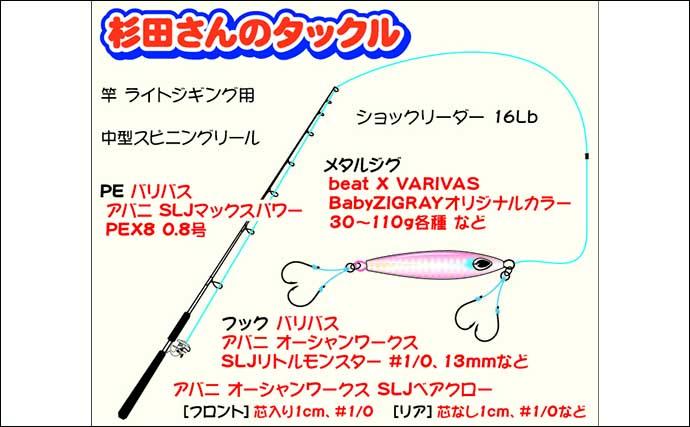 春の『SLJ』で2kgマハタ キモは専用フック&ライン【千葉・広布号】