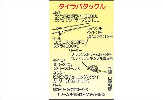 タイラバゲームで50cm頭にマダイ顔出し 好ゲストのブリも【北九州】
