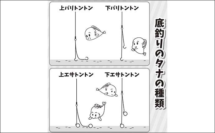 伊藤さとしのプライムフィッシング【春は底釣りが面白い:第2回】