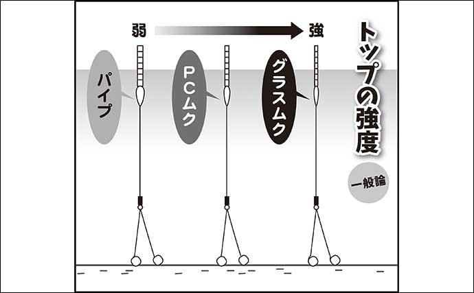 伊藤さとしのプライムフィッシング【春は底釣りが面白い:第3回】