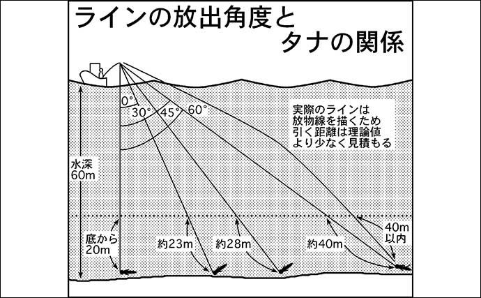 日本海タイラバゲーム初心者入門 モンスター級への期待大【福井】