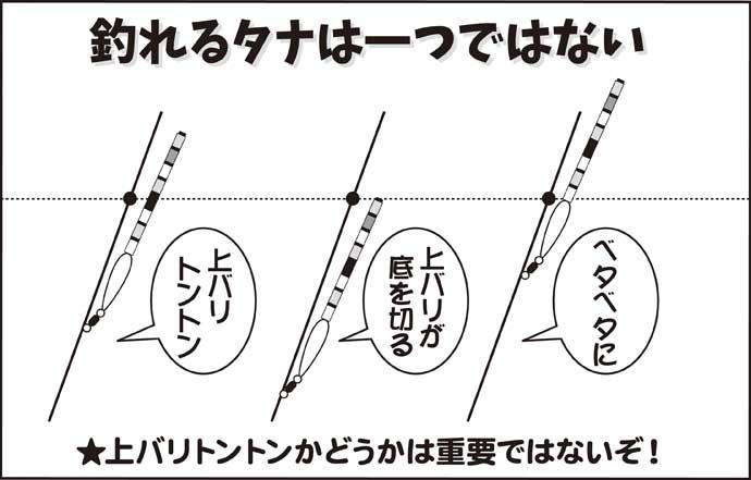 伊藤さとしのプライムフィッシング【春は底釣りが面白い:第4回】