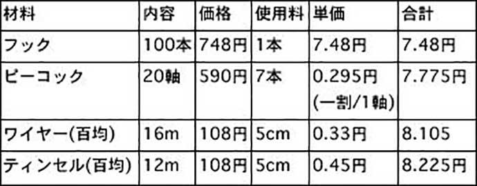 フライお得帖:簡単に巻けて「10円以下」で作れる『スキューズニンフ』