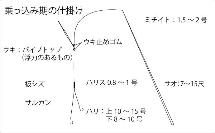 【室生ダム2021】乗っ込みヘラブナが開幕 攻略のキモと近況を紹介