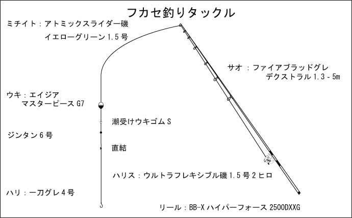 グレフカセ釣りで38cm頭に好調ヒット 「潜り潮」攻略法とは?【三重】