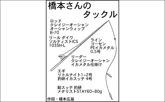 春のスルメイカゲーム開幕 イカメタルで50匹【三重・エヌテックマリン】