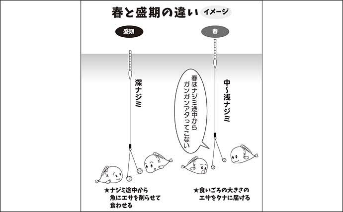 伊藤さとしのプライムフィッシング【春のチョウチン両ダンゴ:第2回】