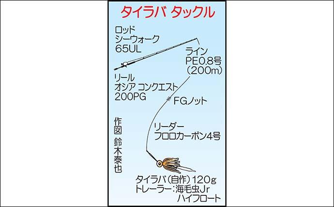 壱岐勝本沖でタイラバ満喫 本命30cm級に好ゲストはアオナ【幸風】