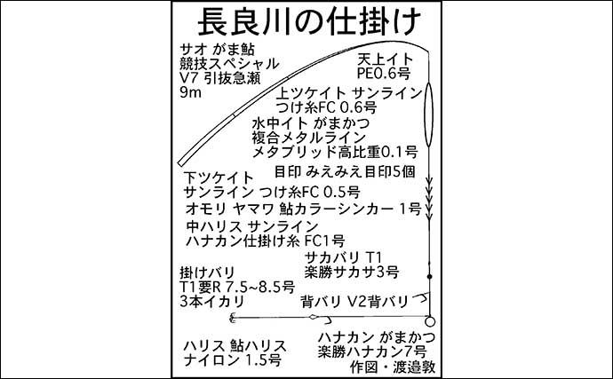 【2021岐阜】鮎トモ釣りオススメ河川:長良川中央漁協管内