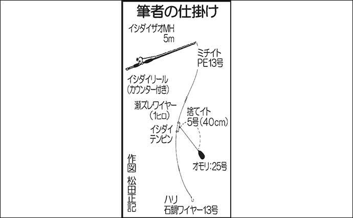 地磯ブッ込み釣りで1kg頭にアカハタ4尾 浅場の釣果上昇中【鹿児島】