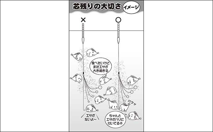 伊藤さとしのプライムフィッシング【カクシンで両ダンゴ革新:第1回】