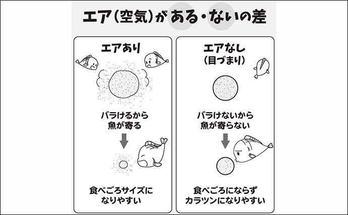 伊藤さとしのプライムフィッシング【カクシンで両ダンゴ革新:第2回】