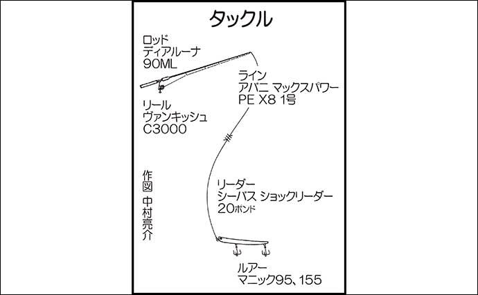 バチ抜けシーバスゲームで71cm頭に良型連発 流れのヨレでヒット【福岡】