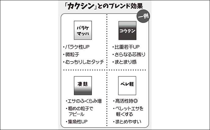 伊藤さとしのプライムフィッシング【カクシンで両ダンゴ革新:第4回】