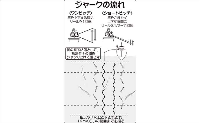 【2021夏】東京湾『ルアータチウオ』入門 基本のタックル・釣り方