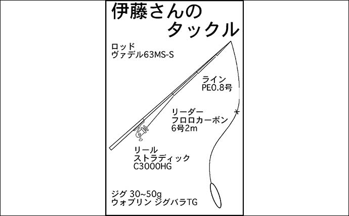 SLJゲーム1投目で57cmマダイ 底周りではアカハタ好調【三重・南伊勢】