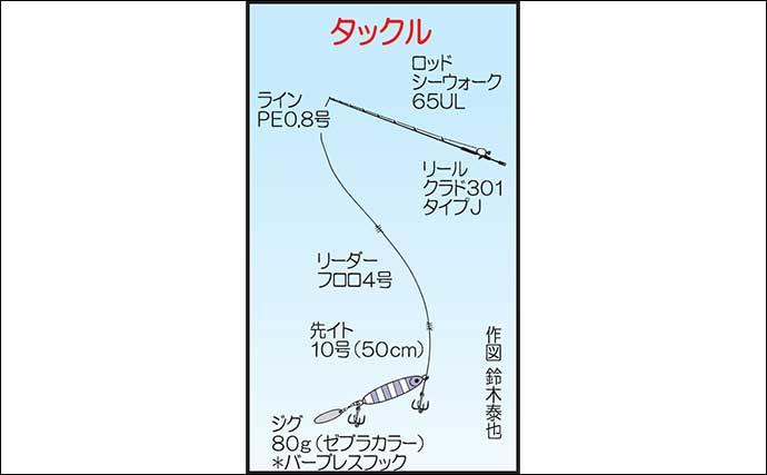 博多湾の夏の風物詩『タチウオ』釣り ジギングで連続ヒット【福岡】