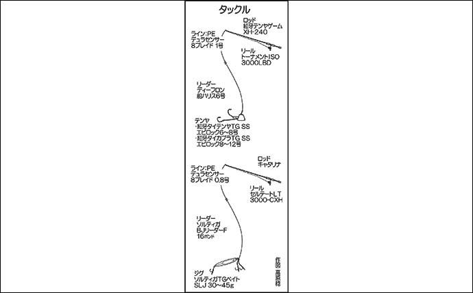 ボート&カヤックフィッシングで沖縄の海を堪能 10kgアーラミーバイも