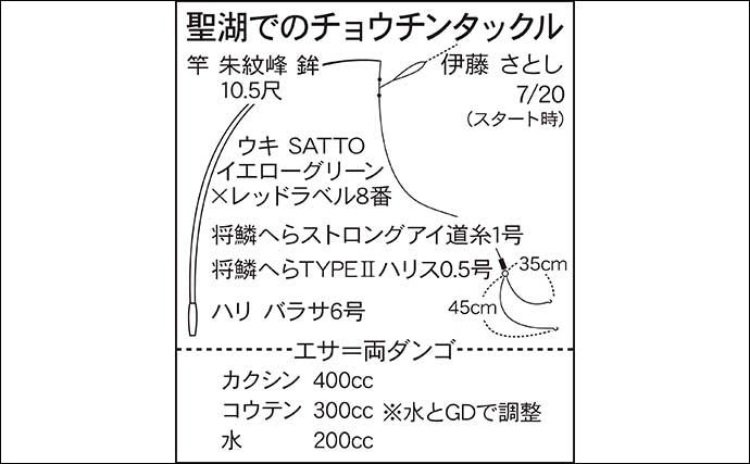 今週の関東ヘラブナ推薦釣り場【長野県・聖湖】