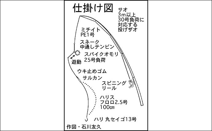 ウナギ釣りで連続釣果更新中 今期最大70cmも登場【揖斐川&木曽川】