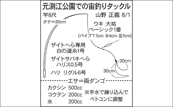 今週のヘラブナ推薦釣り場【東京都・元渕江公園】
