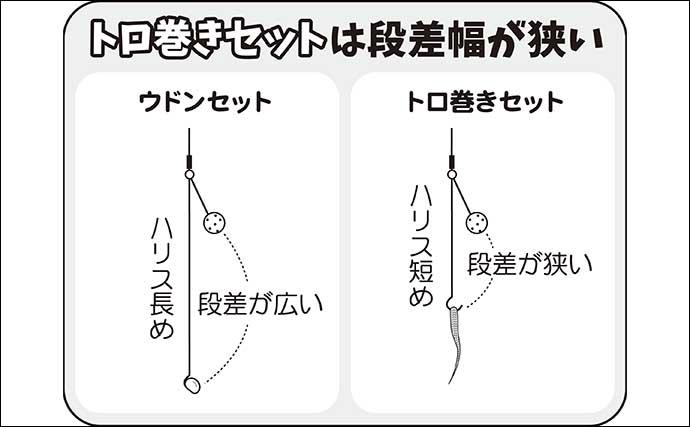 伊藤さとしのプライムフィッシング【ヒゲトロでトロ巻きセット:第3回】