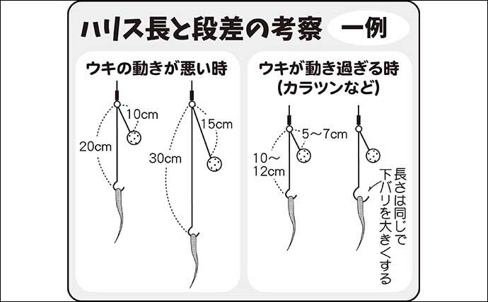 伊藤さとしのプライムフィッシング【ヒゲトロでトロ巻きセット:第4回】