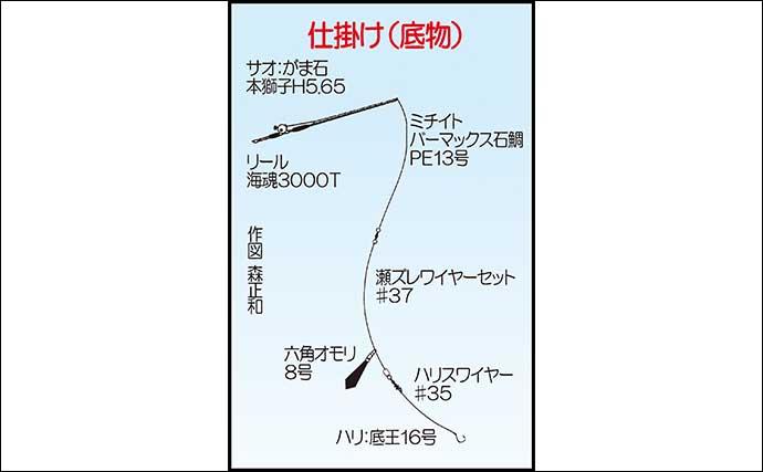 磯で底物&上物狙う「二刀流」 1.5kg級イシガキダイに30cm超クロ好捕