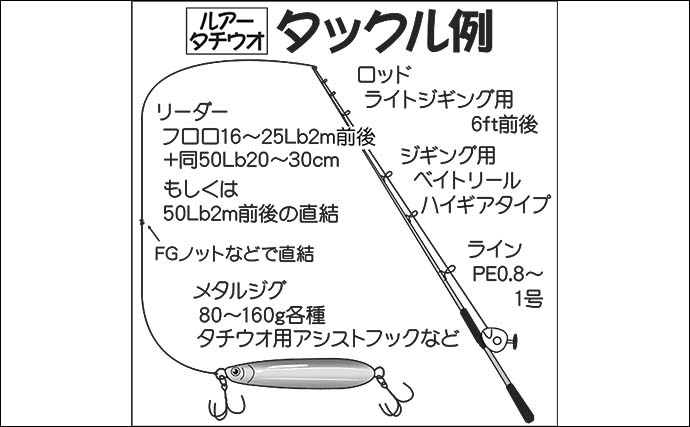 東京湾ジギングタチウオ入門解説 基本のタックル〜釣り方を解説