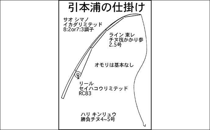 山本太郎の秋のカカリ釣り攻略 「三重・引本浦」&「福井・本郷」