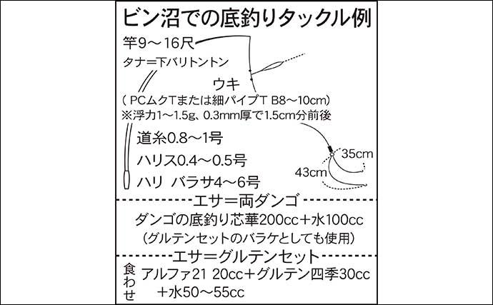 今週のヘラブナ推薦釣り場【埼玉県・ビン沼】