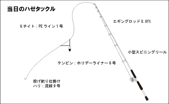 ちょい投げハゼ釣りで20cm頭に入れ食い レア魚『ハゼクチ』25cmも浮上